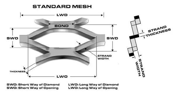 Hexagonal Expanded Metal Mesh